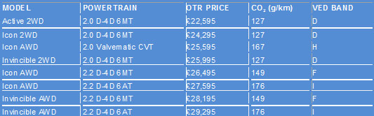 New Toyota RAV4 Price List