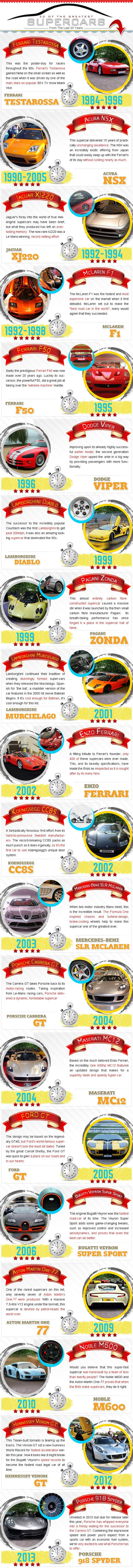 Top 20 Supercars of the last 20 years