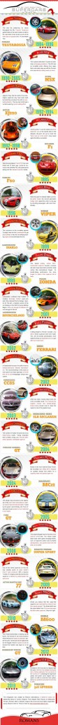 Top 20 Supercars Infographic