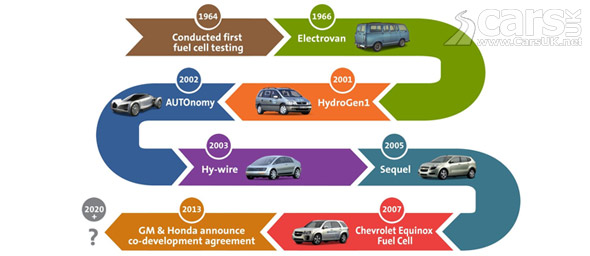 Photo GM Hydrogen Fuel Cell History