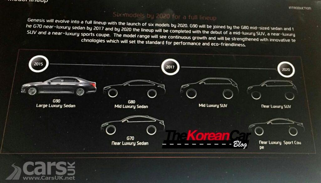 Photo Hyundai's GENESIS roadmap leaked