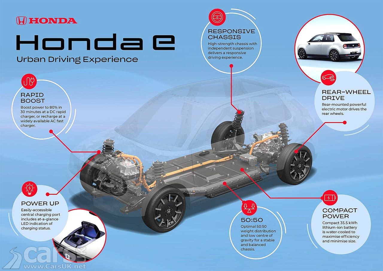 New Honda E Urban EV Platform and Battery details