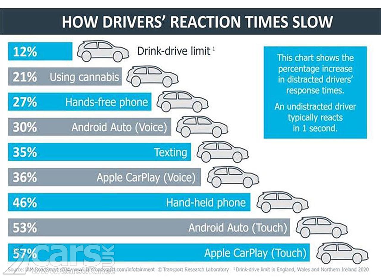 Photo Reaction times Android Auto Apple CarPlay