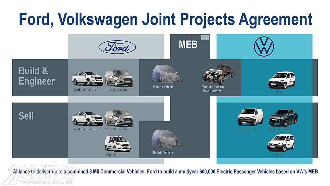 Photo Ford and Volkswagen Plans