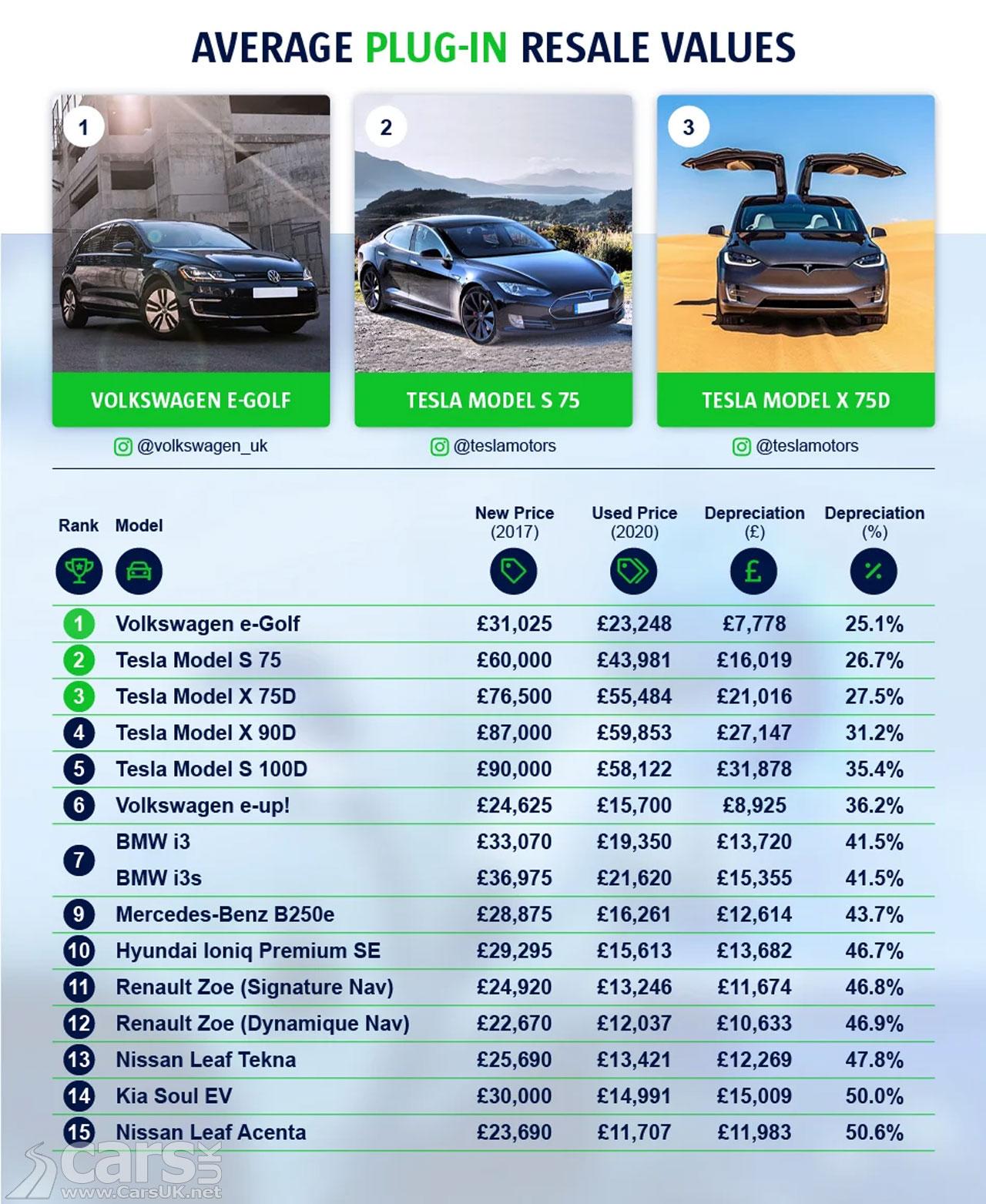 Photo Least Depreciating Electric Cars UK