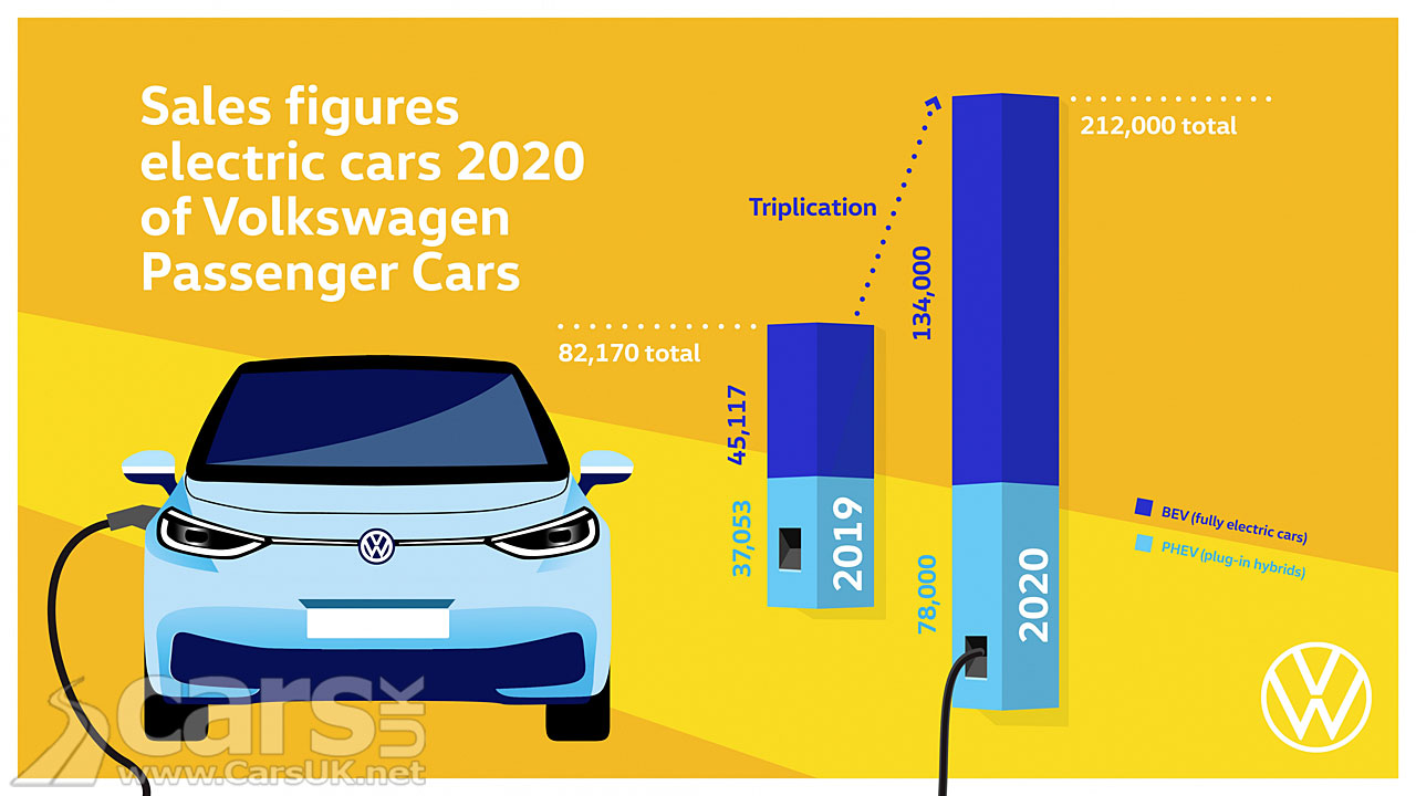 Photo VW 2020 electric car sales chart