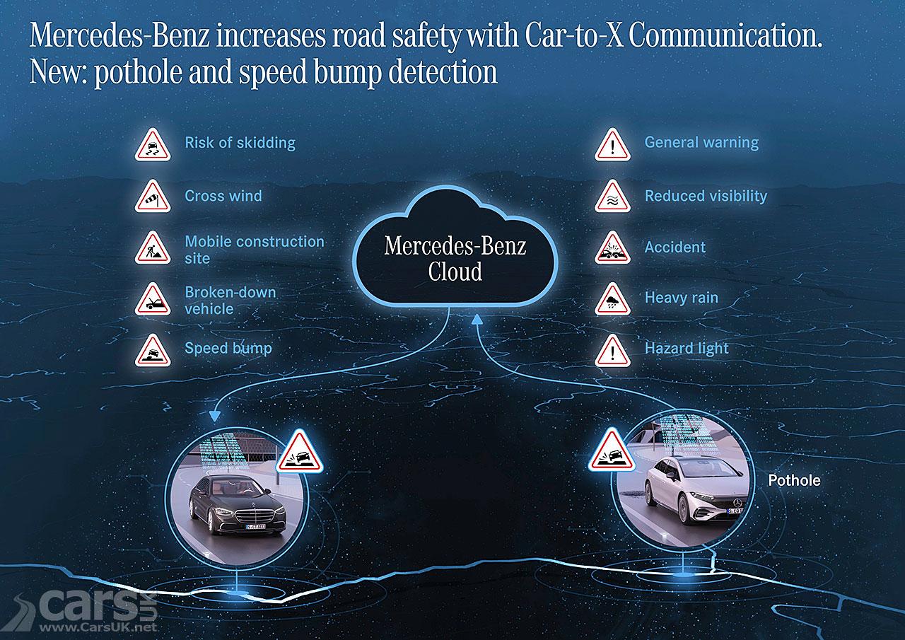 Photo Mercedes Car-to-X Potholes